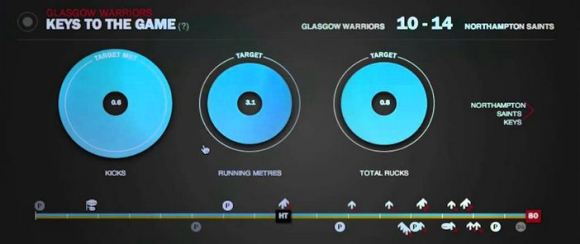 Rugby Big Data